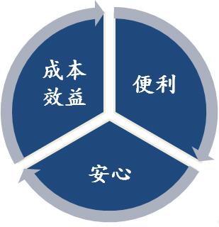 安心便利移民台灣方式