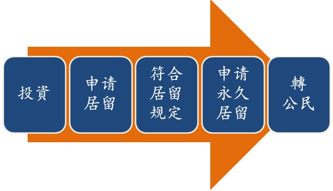 香港澳門投資移民台灣如何辦理