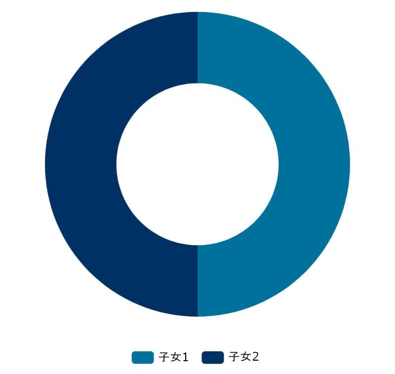 每名繼承人獲得的資產占被分配資產總值的百分比