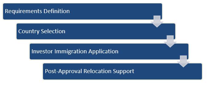 移民服務流程