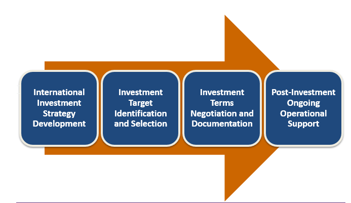 The graphic of the outbound investment process