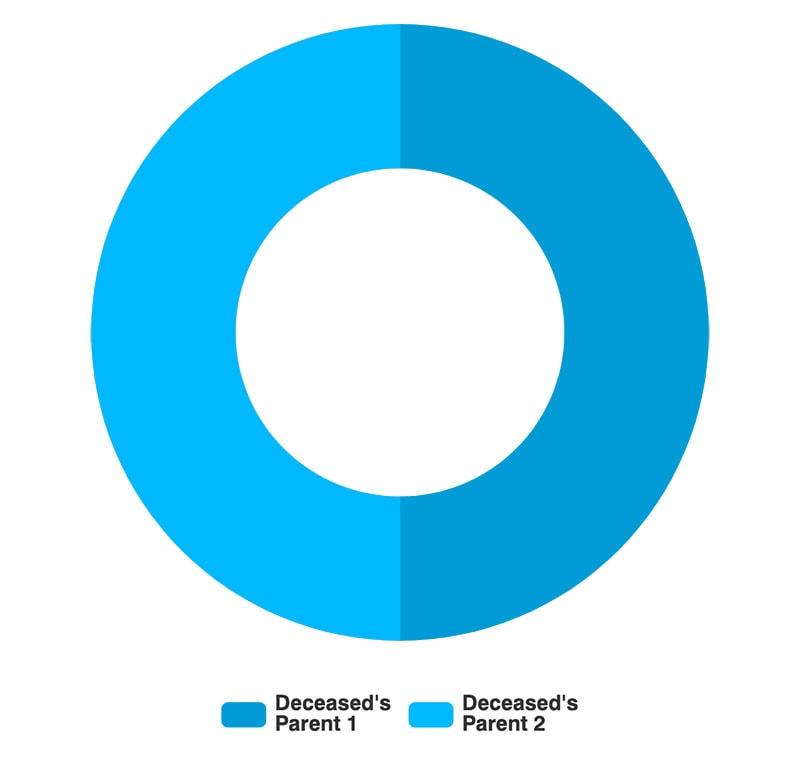 Intestate Asset Distribution: No Surviving Children or Spouse