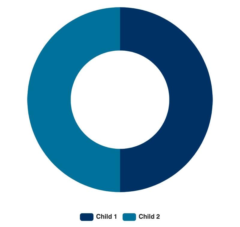 Intestate Asset Distribution: No Surviving Spouse