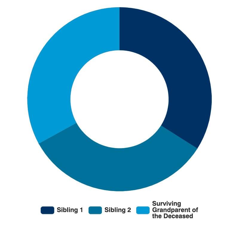 Intestate Asset Distribution: No Surviving Spouse, Children or Parents