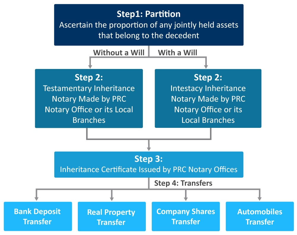 Process of Inheritance System in China